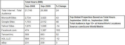 Microsoft staat boven Google en Yahoo