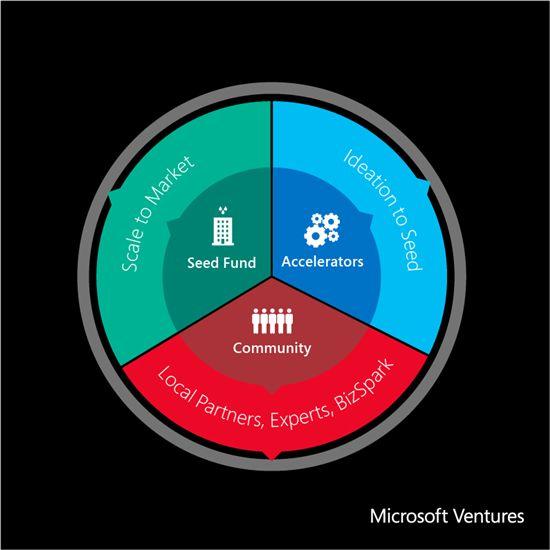 Microsoft Ventures: vernieuwde programma's voor startups