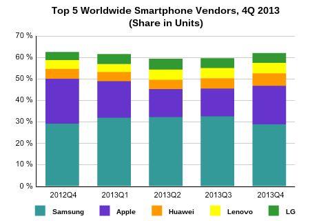 Mijlpaal: meer dan één miljard smartphones verhandeld in 2013