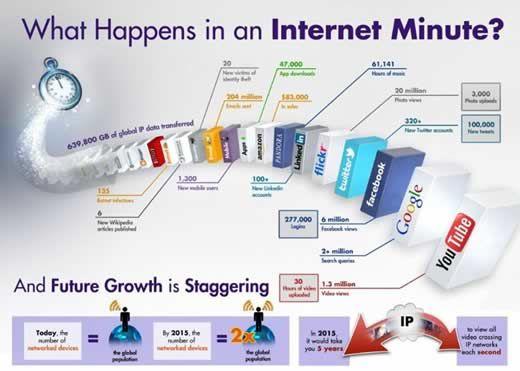 Miljoenen handelingen per minuut op internet