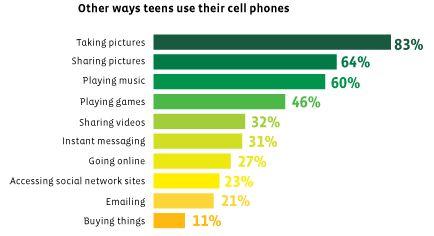 minder dan 50% van tieners gebruikt mobiel voor games