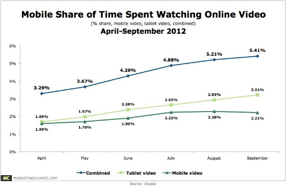 Mobiele apparaten verantwoordelijk voor 5% van de online videoconsumptie