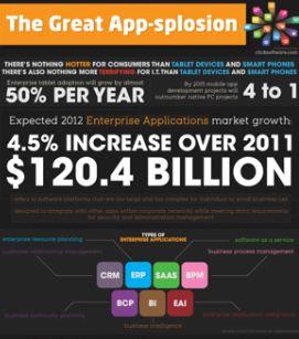 Mobiele applicaties: eind 2012 meer dan 85 miljard downloads [Infographic]