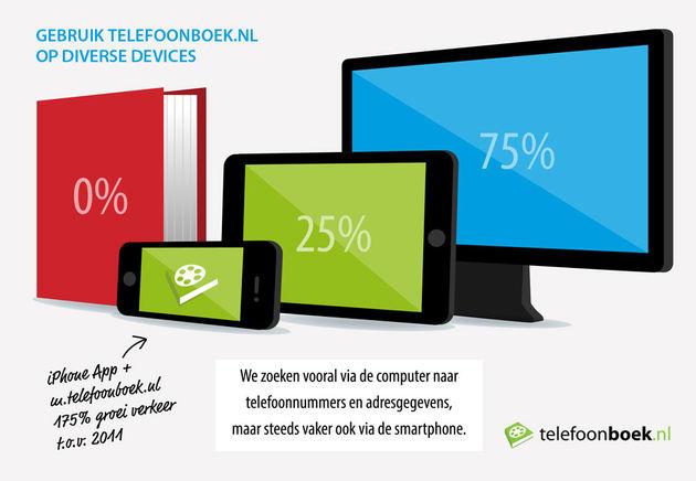 Mobiele zoekopdrachten naar bedrijven groeien met 175 procent [Infographic]