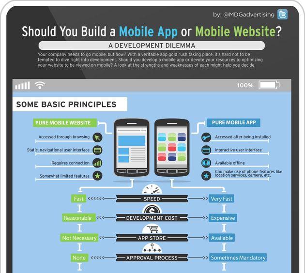 Een mobiele app of een mobiele website