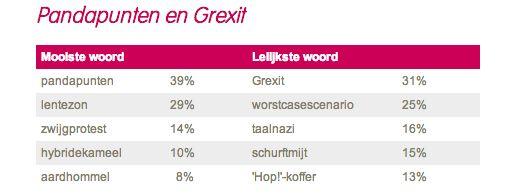 Mooiste en lelijkste woord 2012: Pandapunten en Grexit