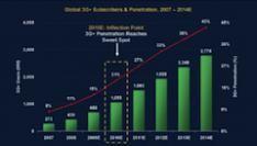 Morgan Stanley : Mobiel internet 2x groter dan via desktop
