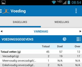 MyFitnessPal lanceert naast afvalapp ook Nederlandse community