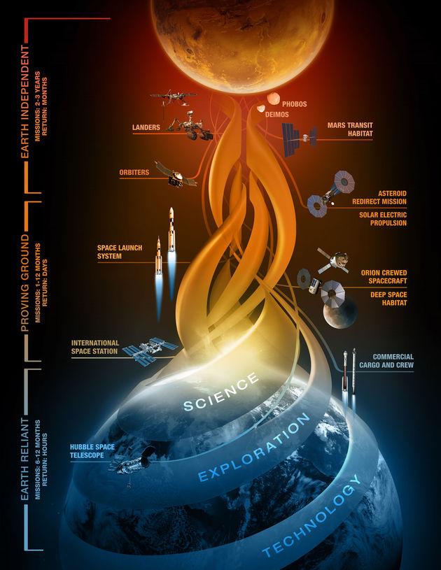 NASA-explore