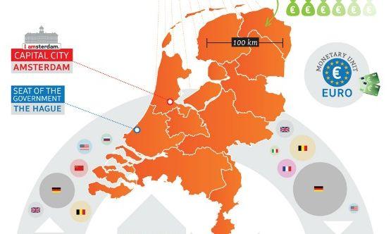 Nederland [infographic]