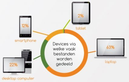 Nederlanders delen steeds vaker foto's en muziek met elkaar [Infographic]