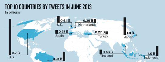 Nederlanders zeer actief op Twitter