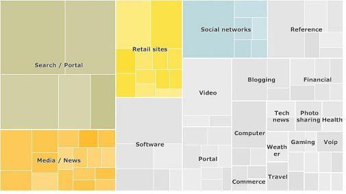 Nielsen company: de TOP 100 van sites