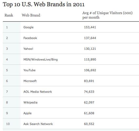 Nielsen : Google, Facebook, YouTube & Apple top 2011