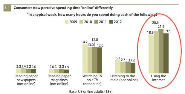 Niemand gaat meer online (of beseft het niet)