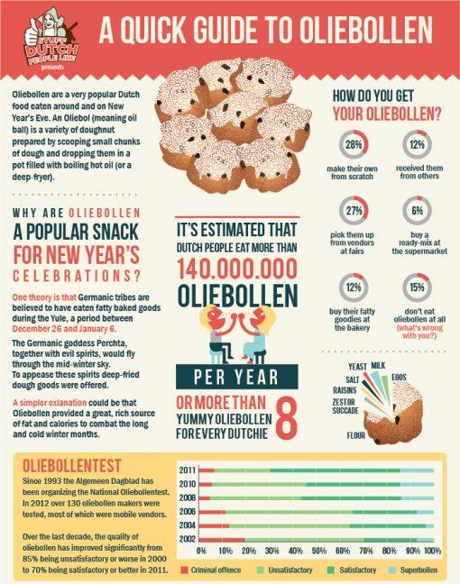 oliebollen-infographic