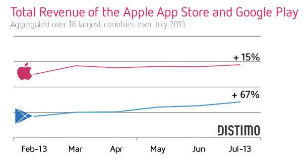 Omzet Google Play stijgt snel t.o.v. omzet App Store