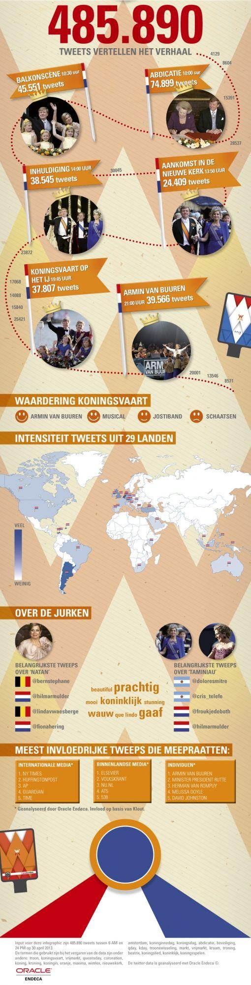 Onderzijde Infographic Endeca