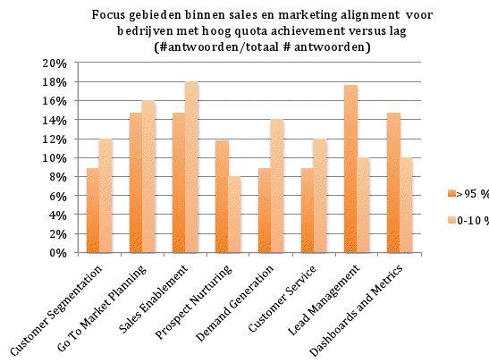 Onderzoek: Sales en marketing alignment vergroot omzet