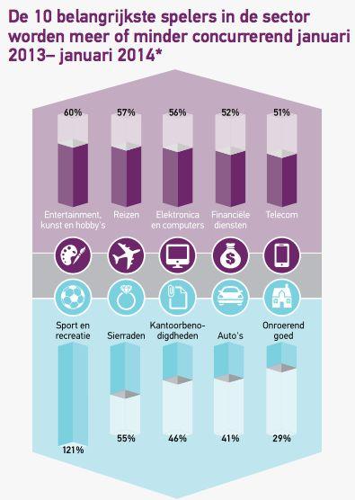 Online advertising, wat zijn de grootste ontwikkelingen voor 2014?