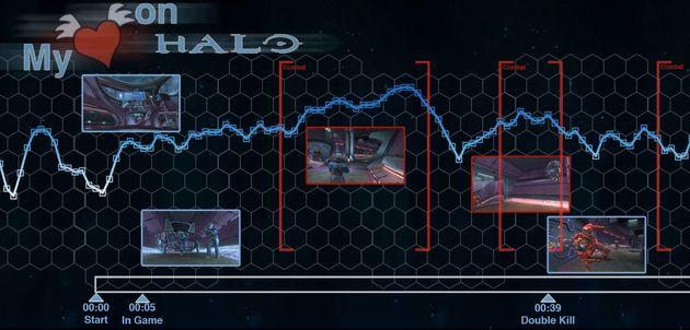 Online Halo spelen is slecht voor je hart