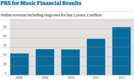 Online muziek levert voor het eerst meer op dan radio