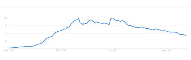 Online-trends-5-vs