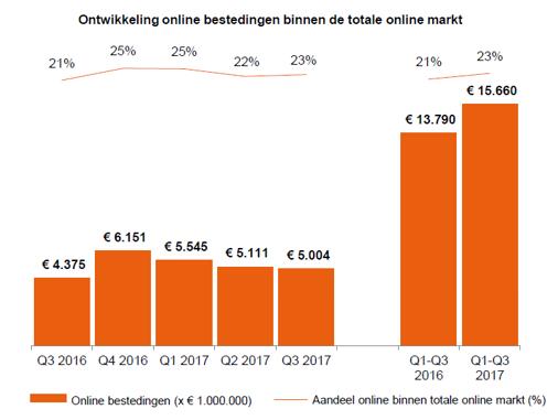 Ontwikkelingen-online-bestedingen