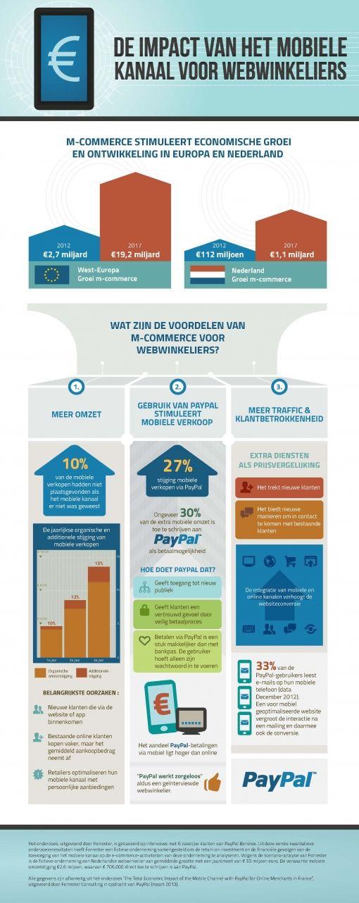 orig_Paypal infog-mobile channel Infog_Dutch 13062013