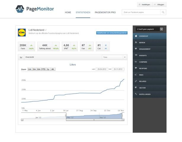 PageMonitor: stats over jouw Facebookpagina