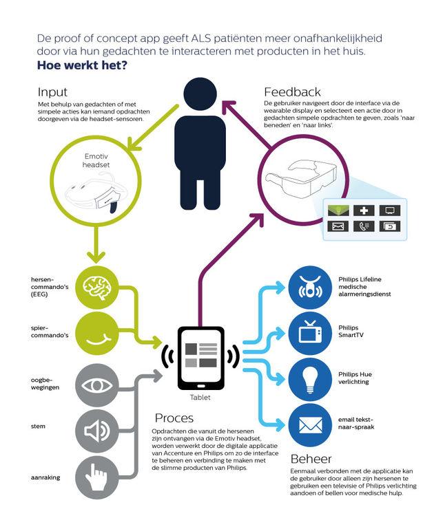 Philips Accenture PoC_infographic_Dutch