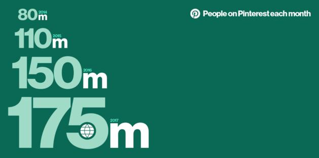 pinterest-175-miljoen-gebruikers