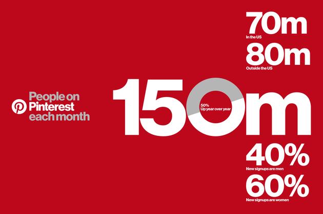 pinterest-cijfers-2016