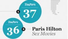 Porn 2.0 User Generated video scoort hoog [Infographic]