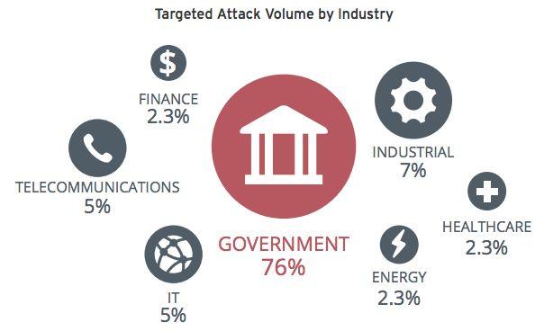 Q1 2014: Overheid en retailers doelwit voor cybercriminelen