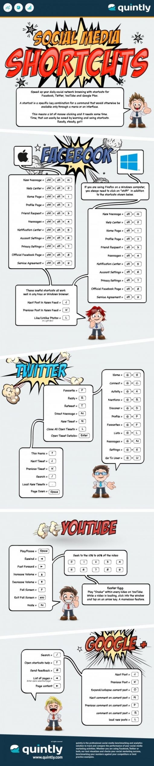 quintly_infographic_social_media_shortcuts-e1369180615960