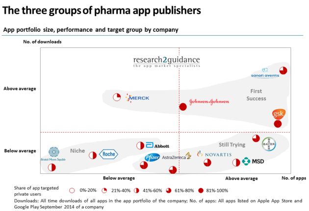 research2guidance-main-three-groups-of-pharma-app-publishers-960x658