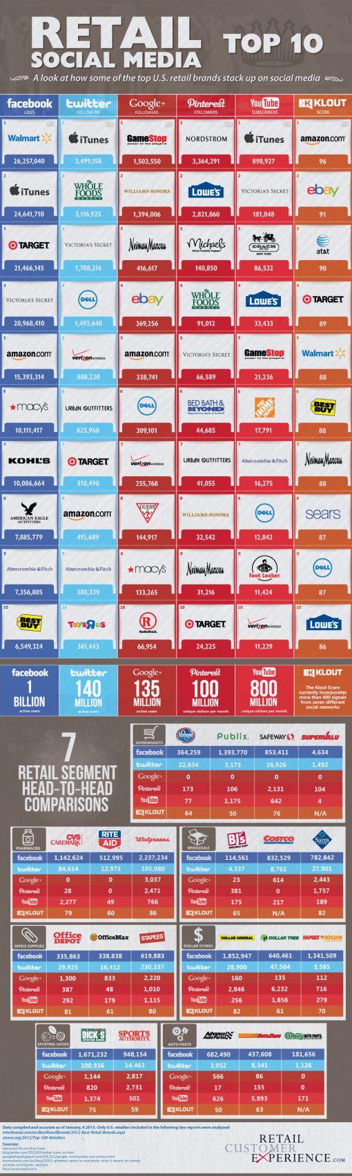 retail-social-media-top-10