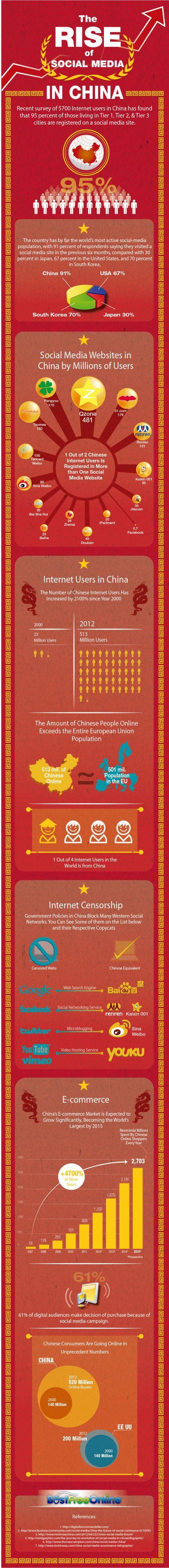 Rise-Of-Social-Media-China