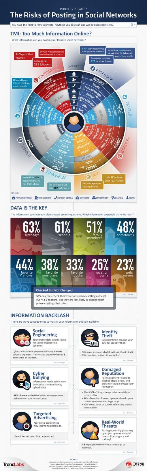 risks-social-networks