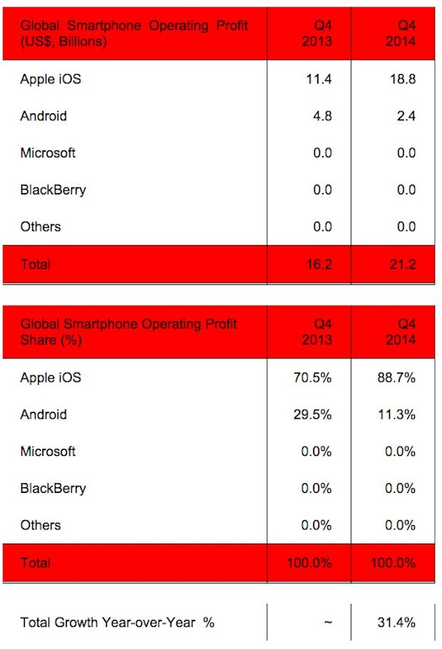 SA-Smartphone-OS-Winst