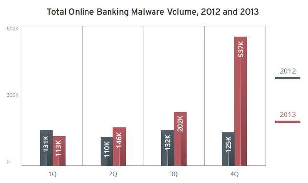 Safer Internet Day: Digitale veiligheid zwaar onder vuur in 2013. Wat kunnen we verwachten in 2014?