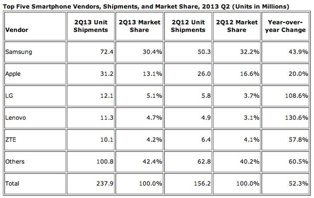Samsung verscheept meer smartphones dan concurrenten samen