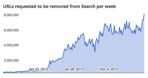Google requests