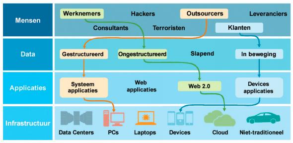 security-data-it-infrastructuur-ibm