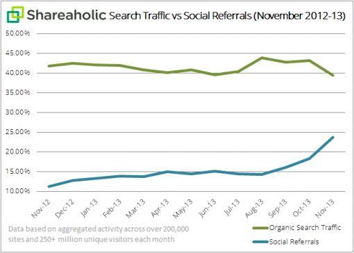 Shareaholic-search-traffic-vs-social-referrals
