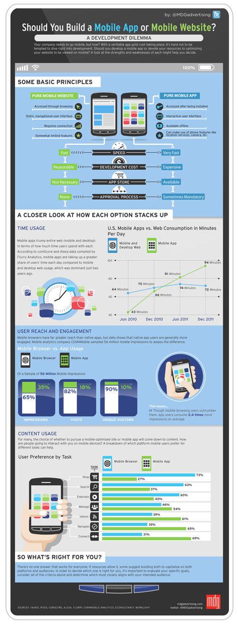 should-you-build-a-mobile-app-or-mobile-website_475