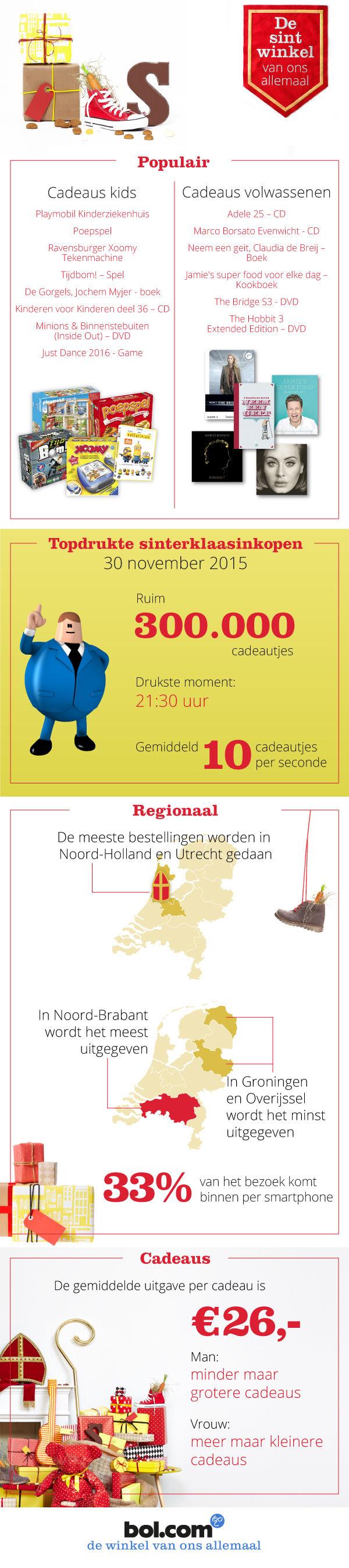 Sint-infographic_V6