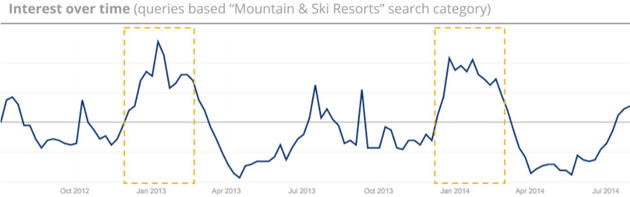 ski-trends-2015