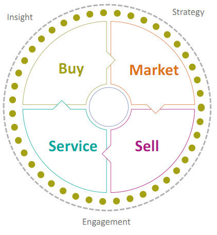 smarter commerce business circle